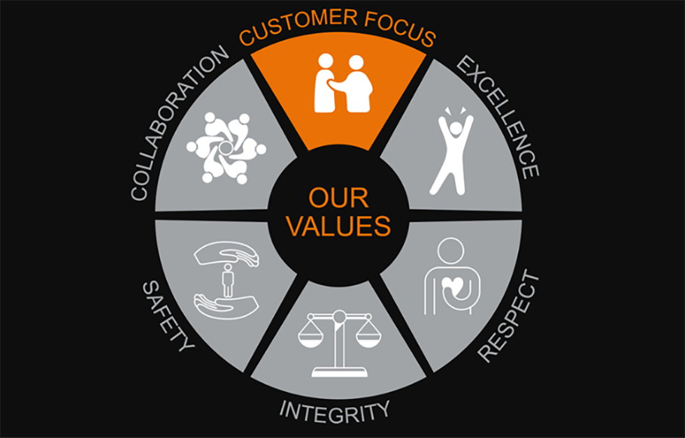 Spirax Sarco Engineering values
