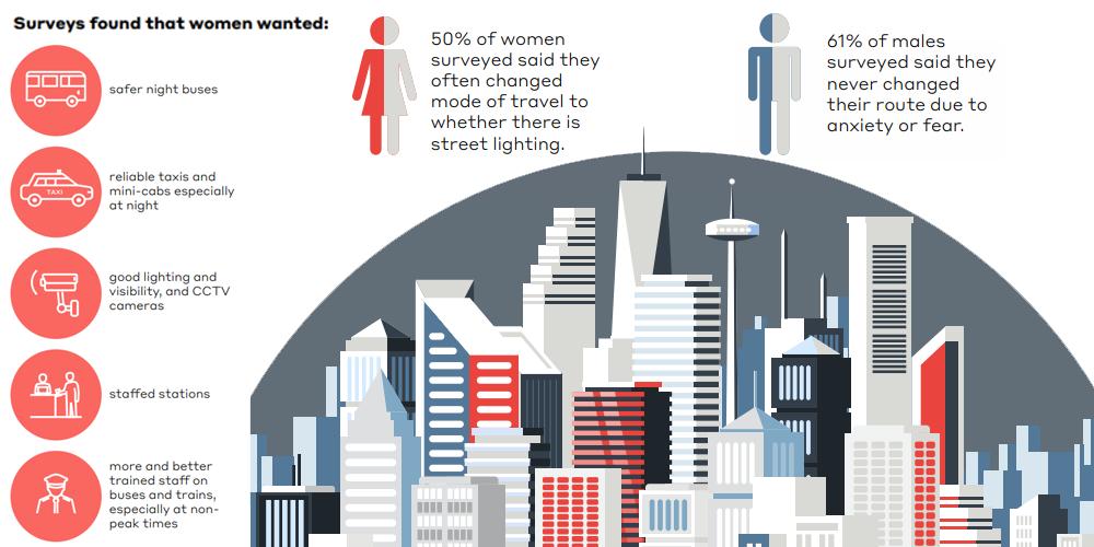 WSP - gender data gap report