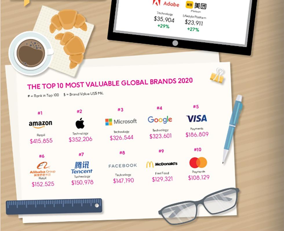Amazon Brandz Top 100